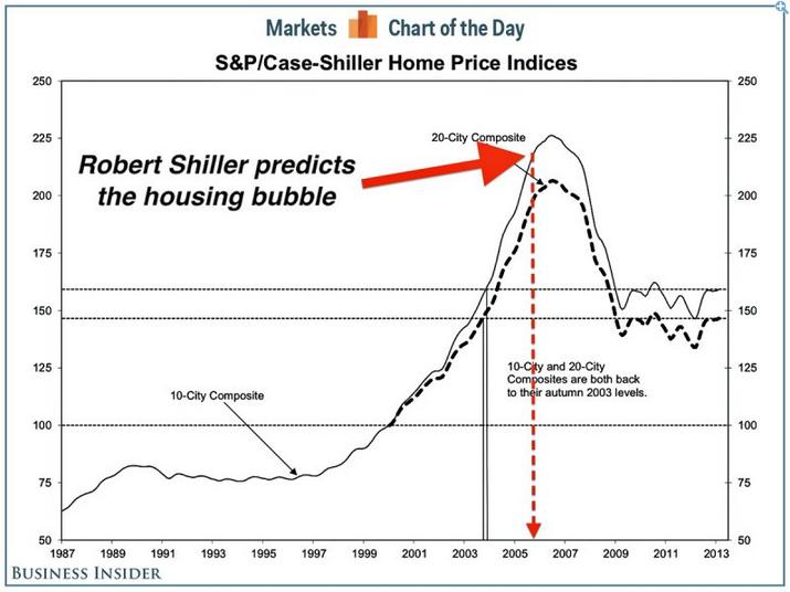 Índice Case-Shiller sobre precios de la vivienda