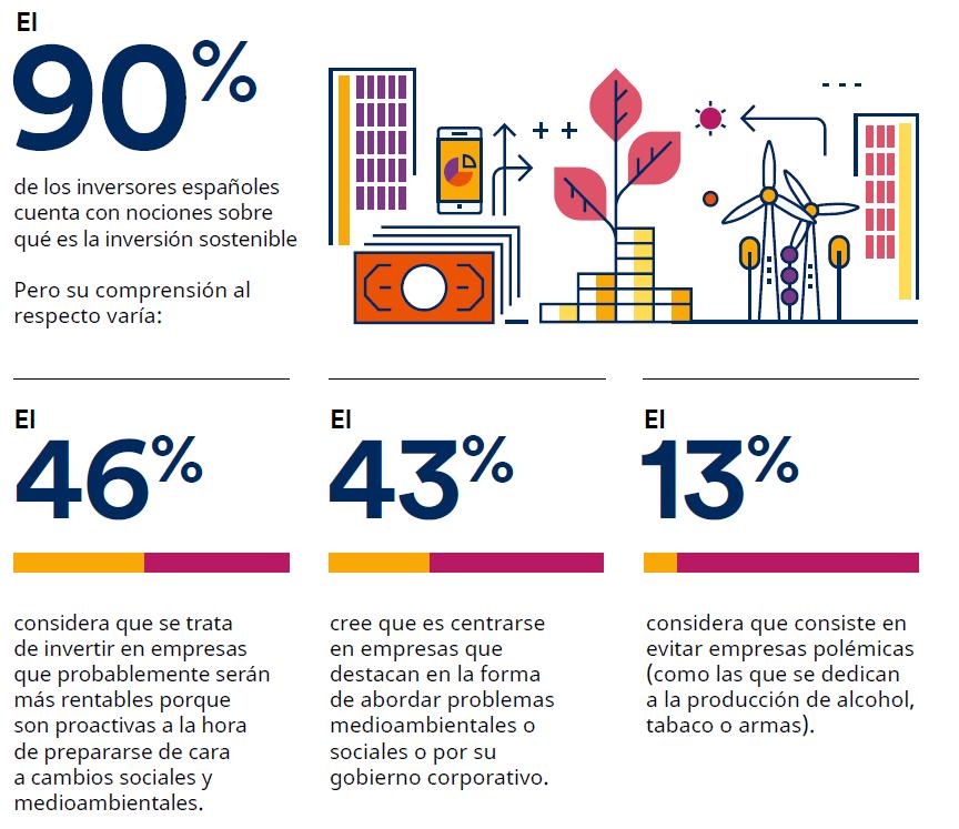 La inversión sostenible en España (infografía)   Investing.com