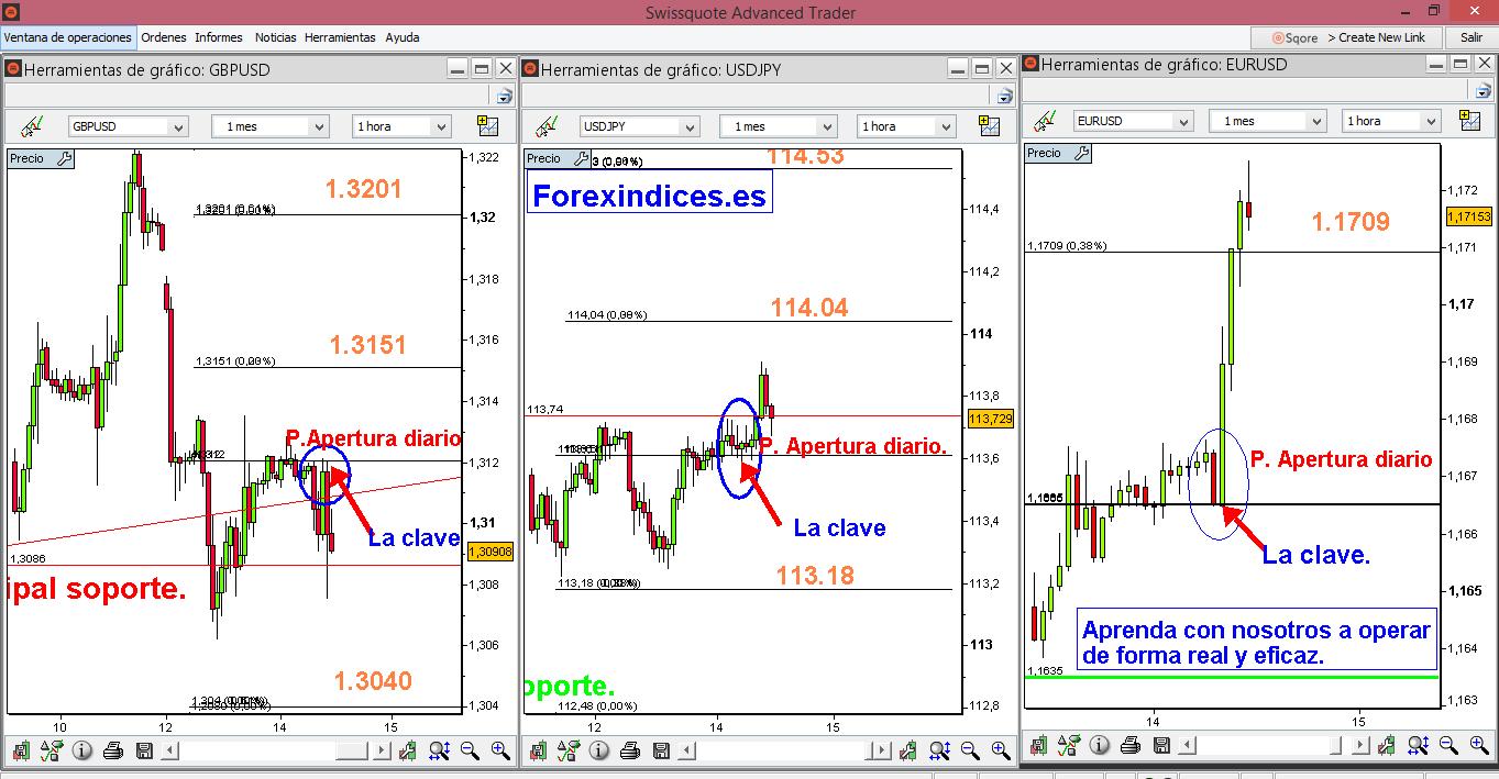 EUR/USD, GBP/USD y USD/JPY