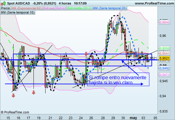 AUD/CAD 4 horas
