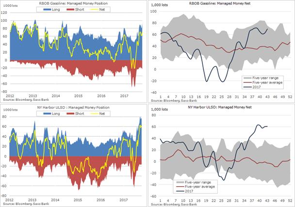 Posiciones especulativas en gasolina