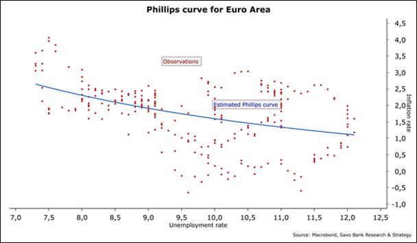 Curva de Phillips de la eurozona