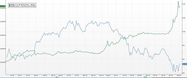 USD/ARS y bono argentino