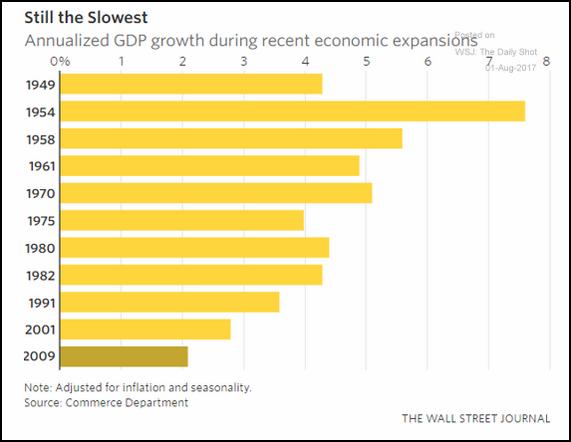 Crecimiento anual del PIB durante los períodos expansivos recientes