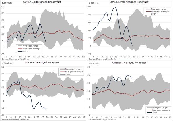 Gráficos del oro, la plata, el platino y el paladio