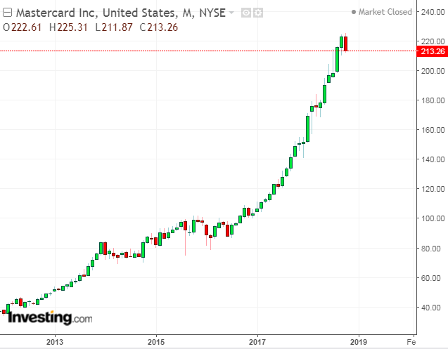 Mastercard Monthly Chart: 2012-2018