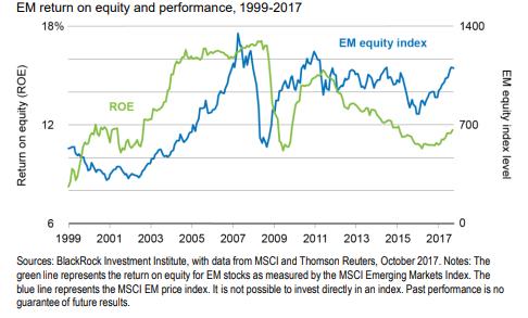 Rentabilidad de las acciones de los mercados emergentes