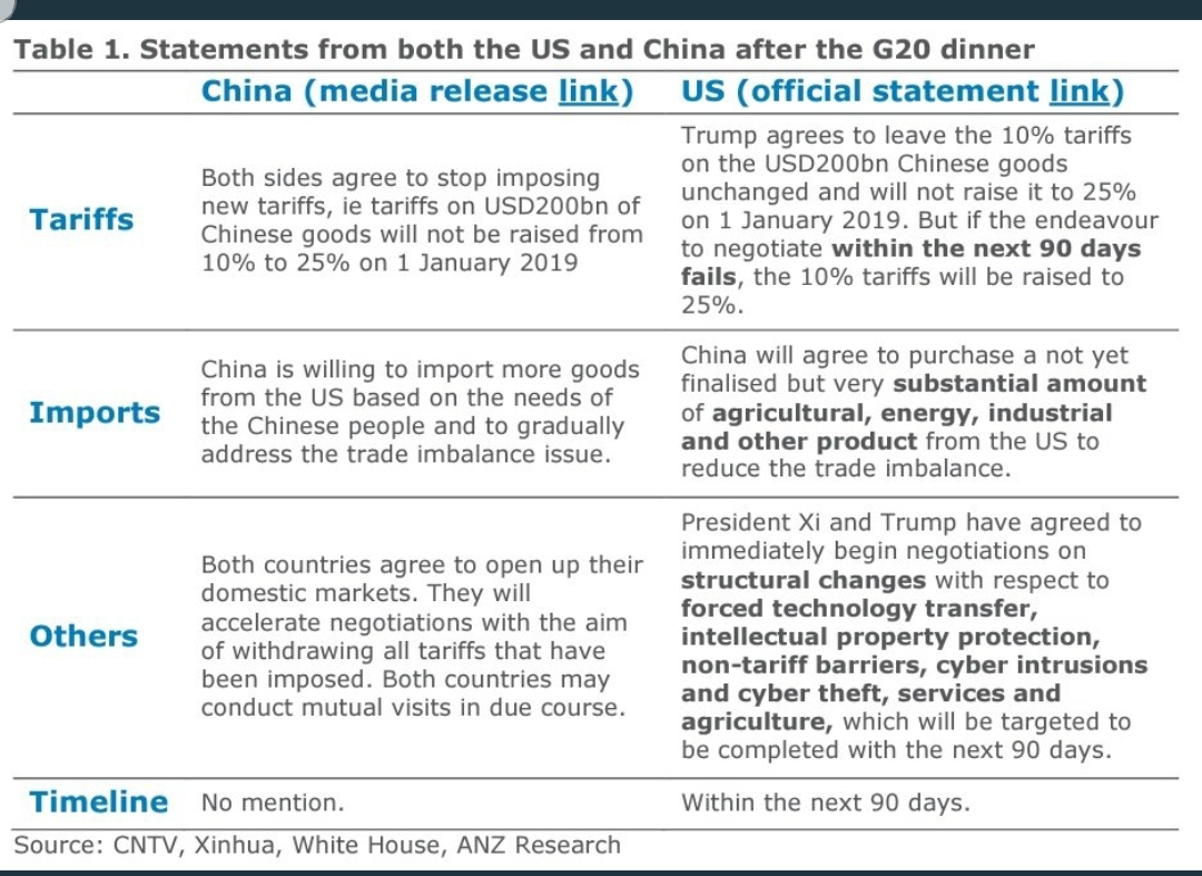 G20 Statements from China and the US