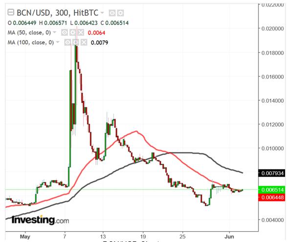 BCN/USD 5 horas