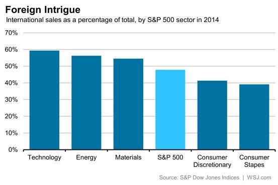 Porcentaje de ventas internacionales en 2014