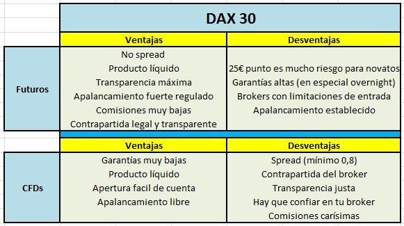 Dax: Pros y contras