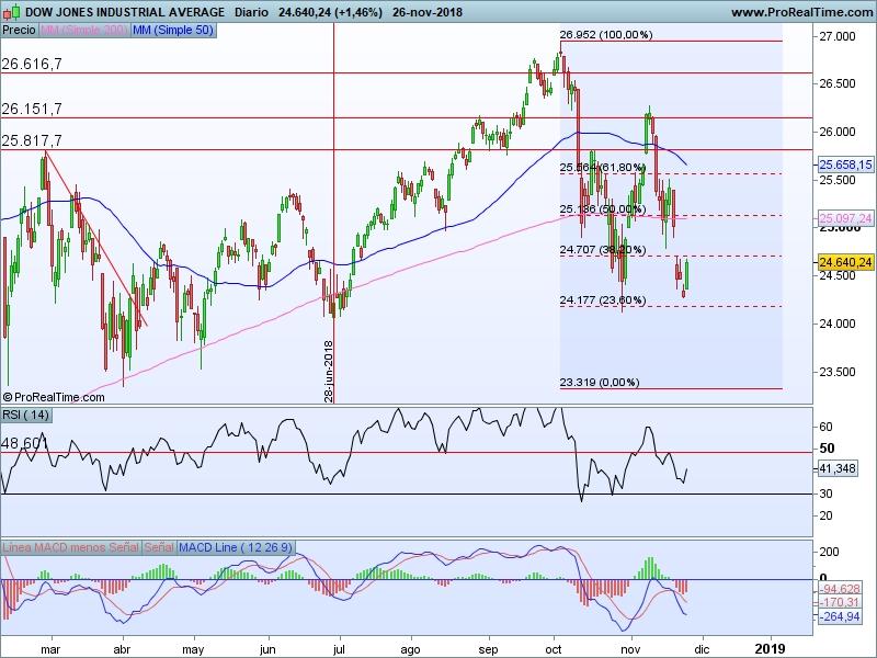 AT Dow Jones 27 11 cs
