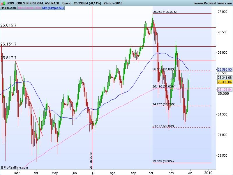 AT Dow Jones 30 11 ha